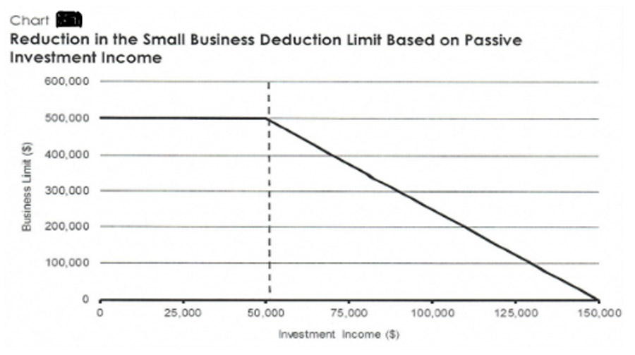 Small Business Deductions